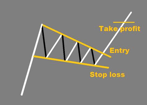 Wedge - FOREX pattern
