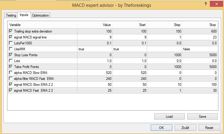 MACD Forex expert advisor