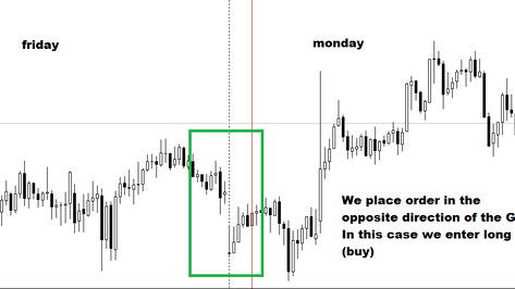 The weekend gap forex strategy