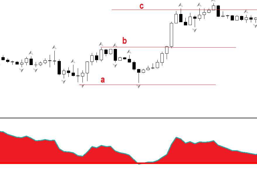 Dobule top / bottom with CCI, FOREX strategy
