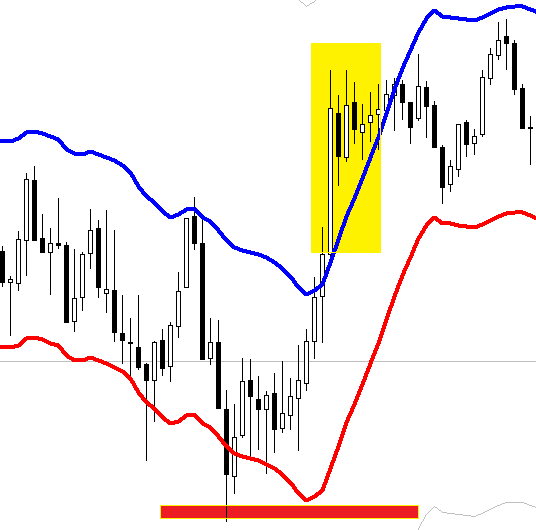 Envelopes breakout scalping FOREX strategy