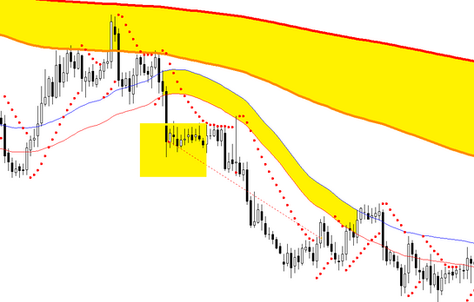 Parabolic SAR trading forex strategy