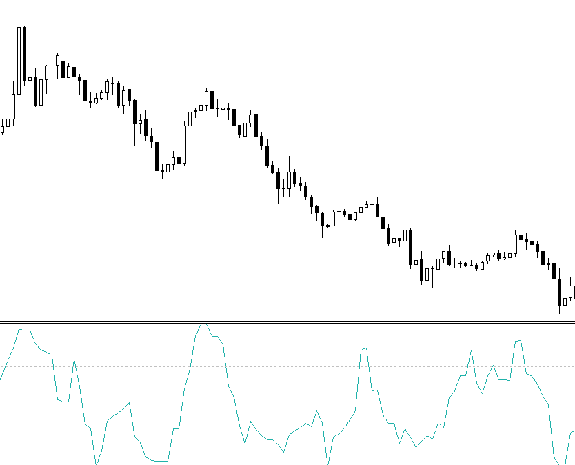 DeMarker FOREX indicator