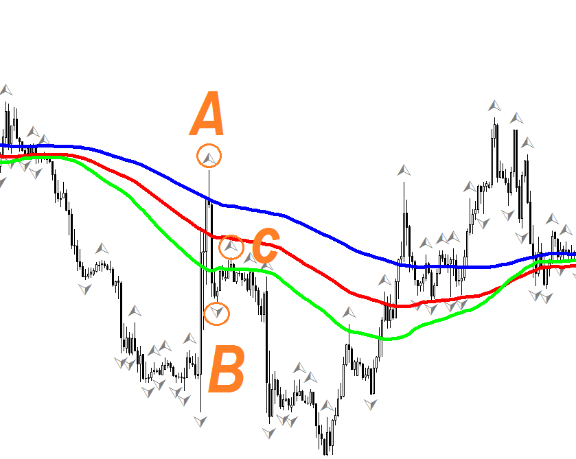 Alligator assisted ABC swing forex strategy