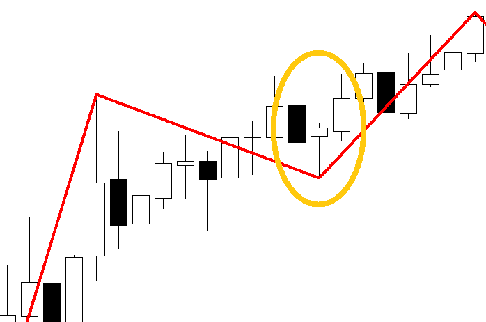 How to Find tops and bottoms in forex