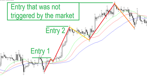 Alligator and fractal geometry FOREX strategy
