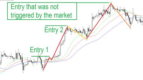 Forex market geometry indicator
