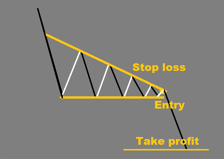 Ascending and descending triangle - FOREX pattern
