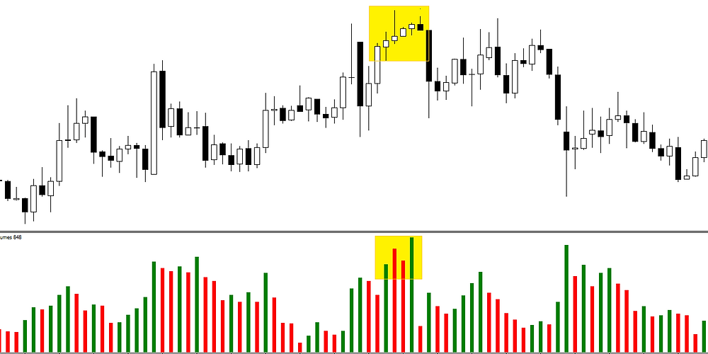How to recognise end of the uptrend in forex