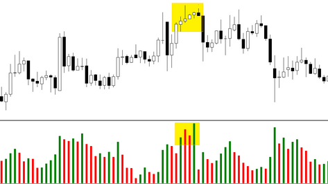 How to recognise end of the uptrend in forex (using VSA)