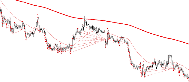 1H scalping Forex strategy