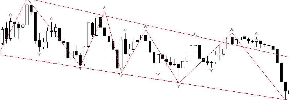 Position timing in forex