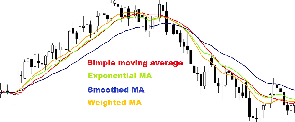MA (Moving average) forex indicator