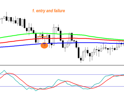 Stochastic and alligator multi-entry scalping FOREX strategy