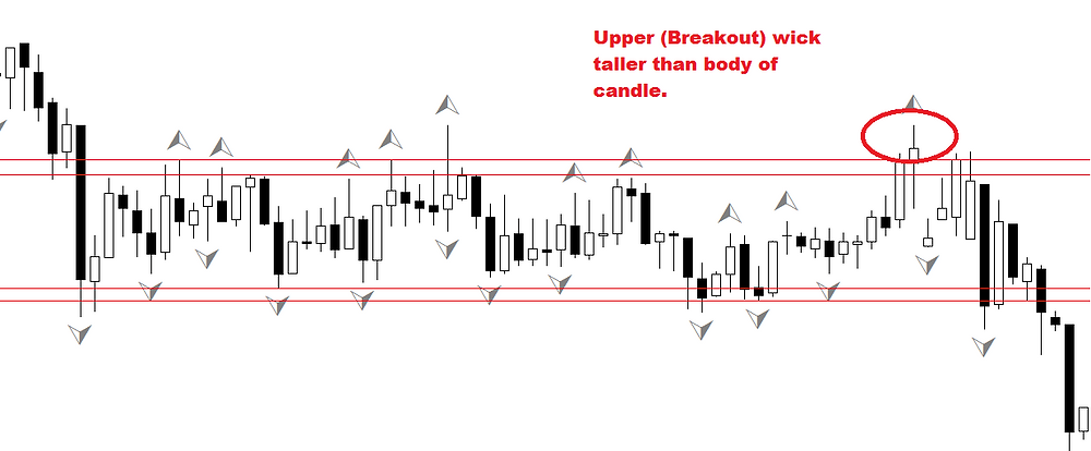 Horizontal tunnel breakout FOREX strategy