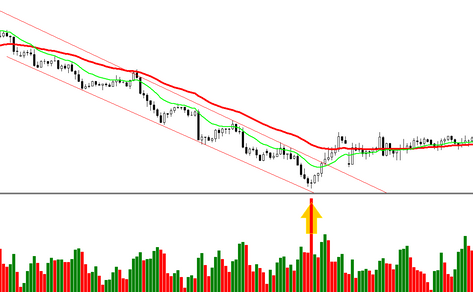 What will stop downtrend in forex