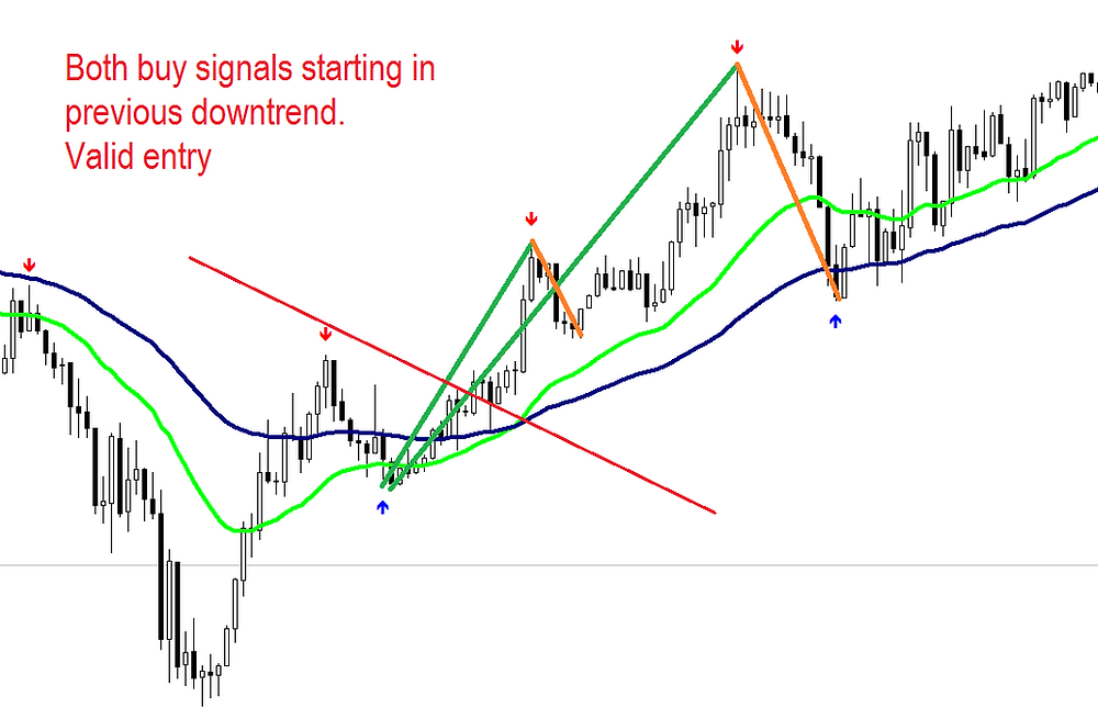 Elliot waves FOREX strategy