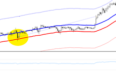 Great RSI and envelopes forex strategy