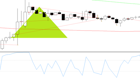 RSI Better price forex strategy