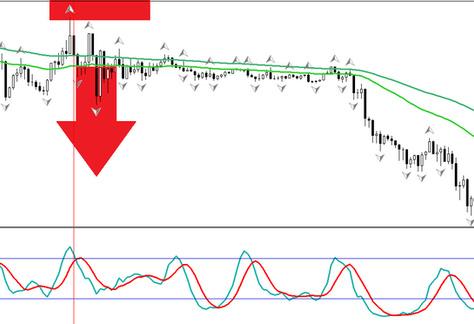Stochastic timed entry - FOREX strategy