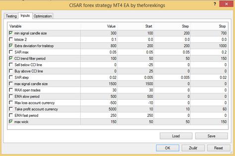 CISAR forex strategy
