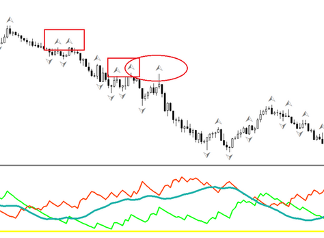 ADX confirmed double top scalping FOREX strategy