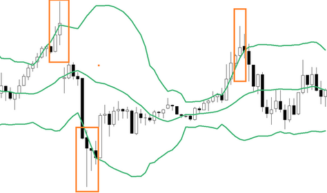 The candle hammer - FOREX strategy