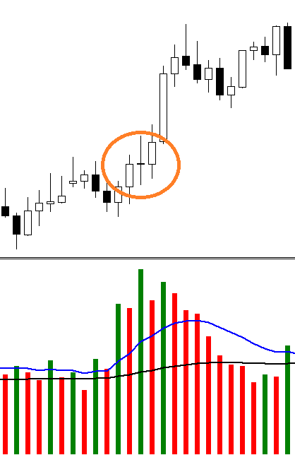How to read volumes in forex