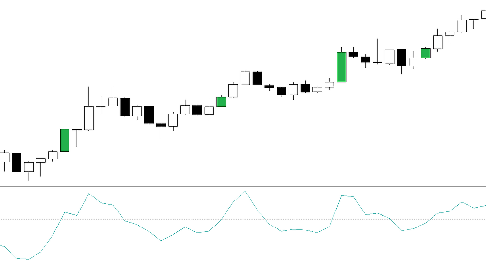 CCI candle forex strategy