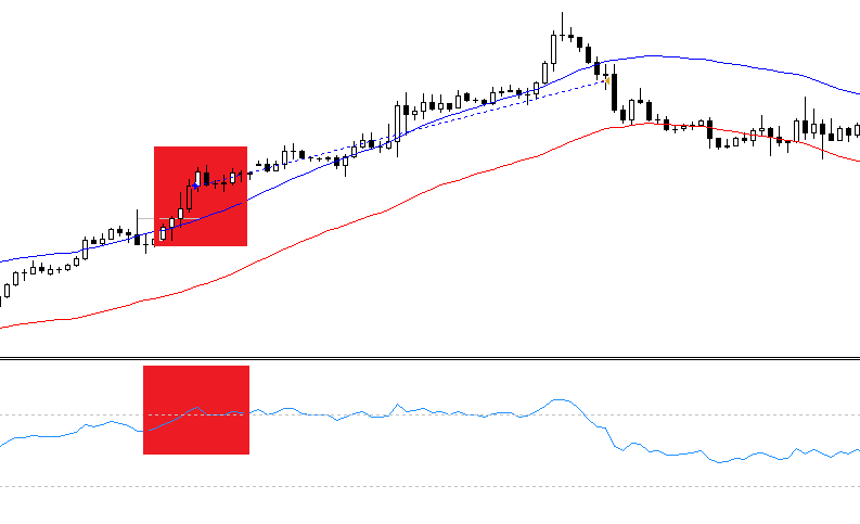 Envelopes and RSI momentum forex strategy