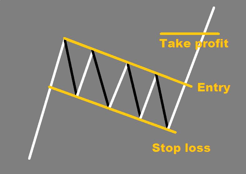 Flag forex pattern