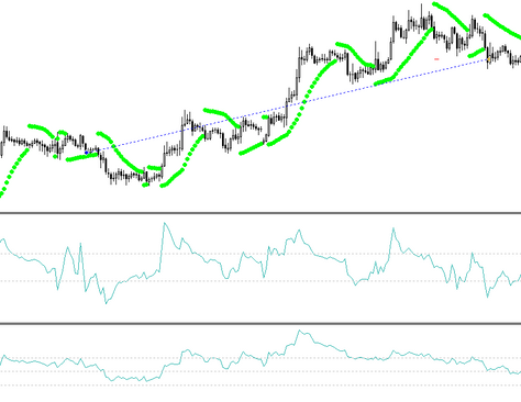 Double CCI momentum forex strategy