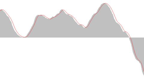 MACD (Moving average convergence divergence) forex indicator