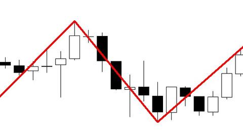 Zigzag breakout FOREX strategy