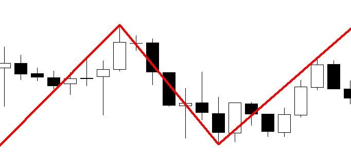 Zigzag forex breakout strategy