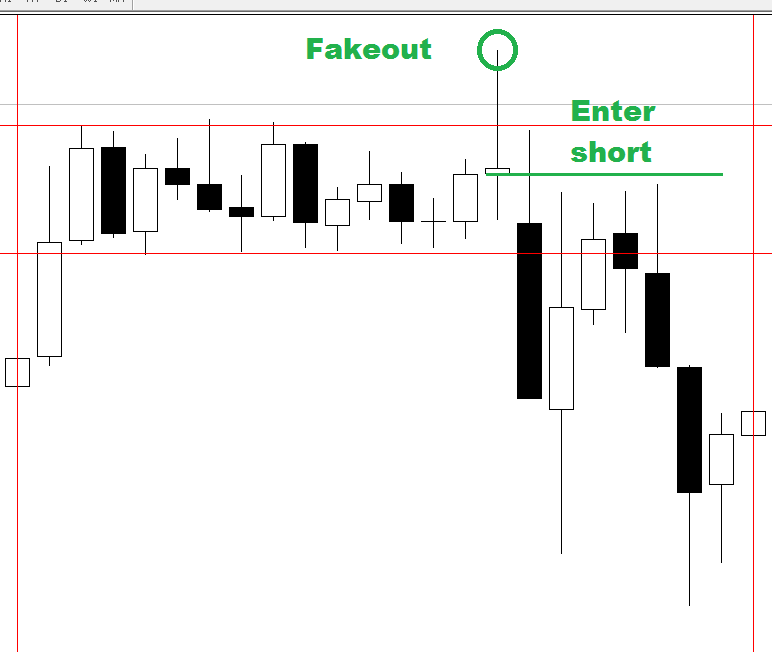 FOREX Fakeout trading strategy