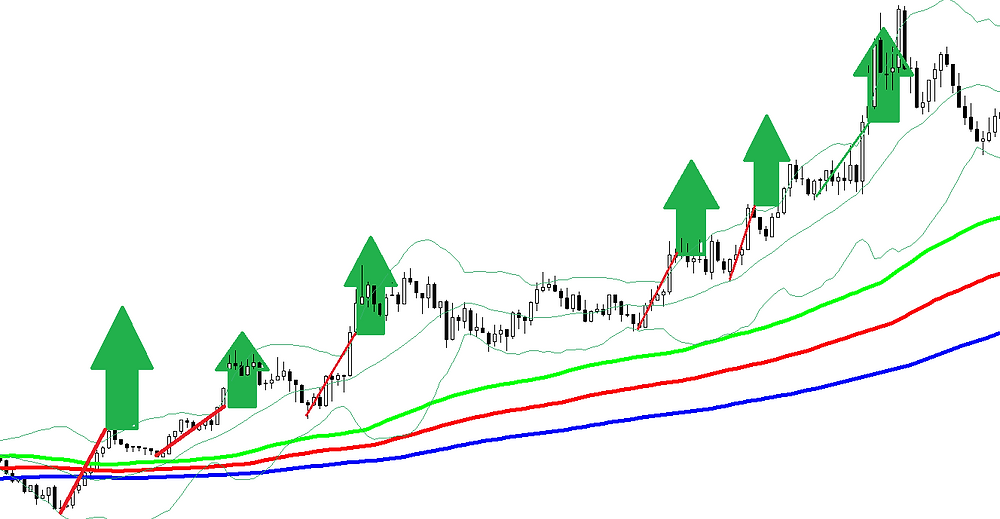 BB breakout scalping FOREX strategy