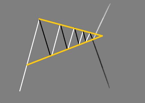 Triangle - FOREX pattern