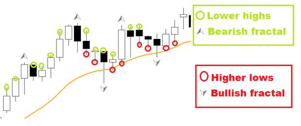 Fractals forex indicator