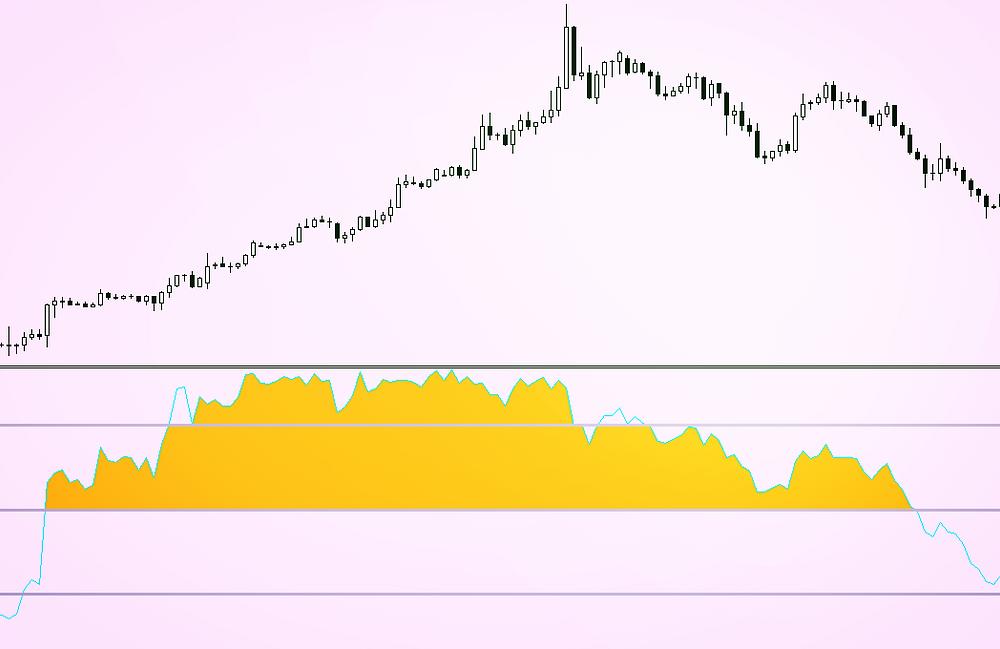 Williams %R forex indicator