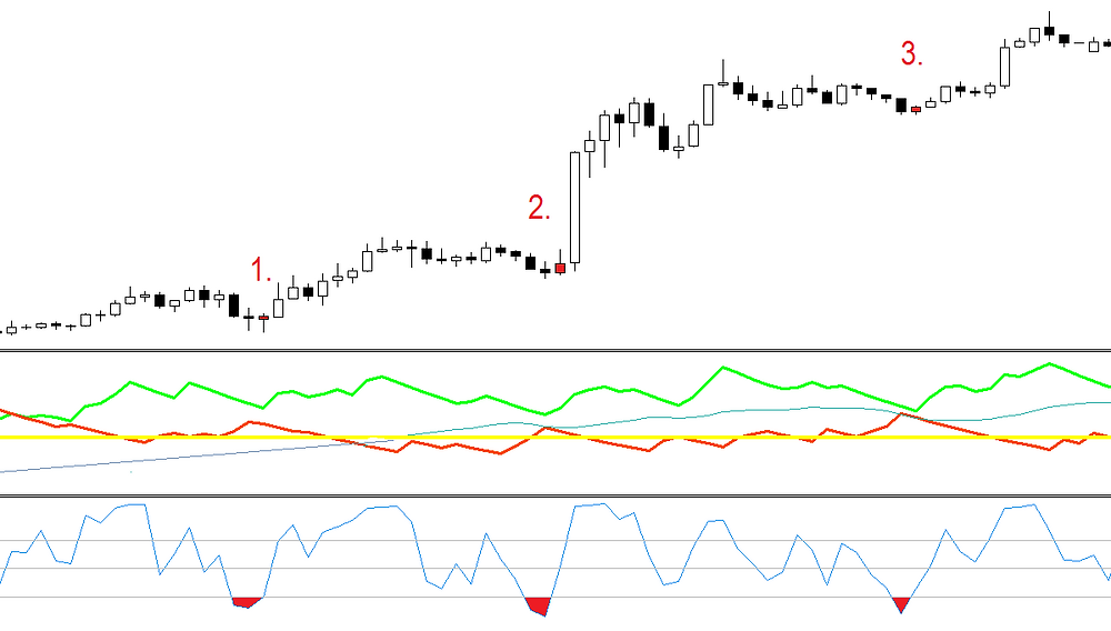 ADX Scalping FOREX strategy