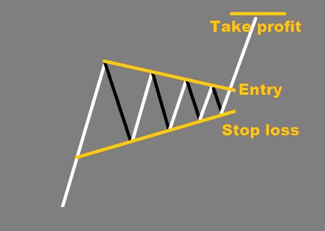 Pennant - FOREX pattern