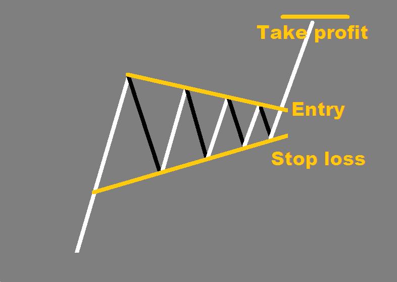 Pennant forex pattern