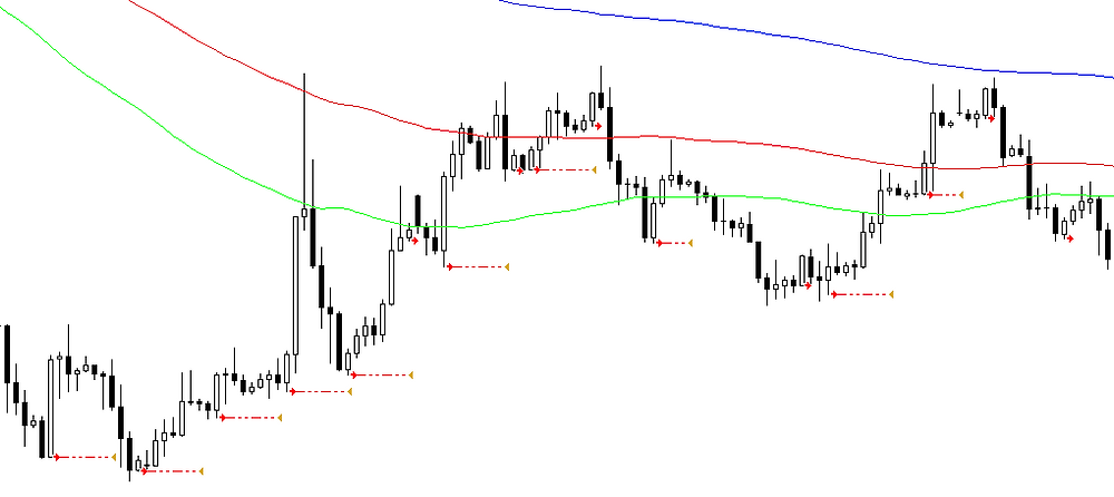 4H trading forex strategy
