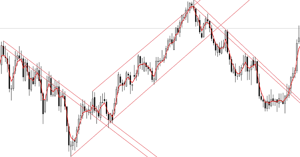Drawing trendlines in FOREX