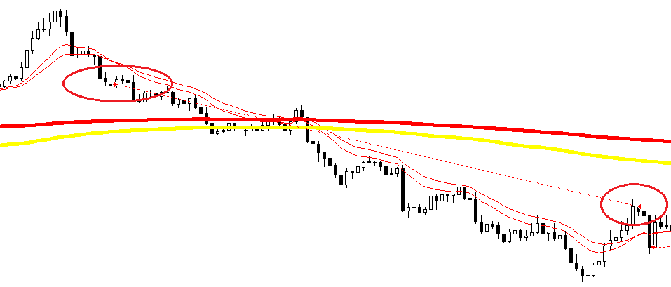 EMA swing forex strategy