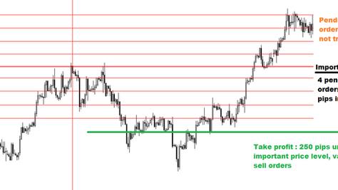 Price trap FOREX strategy