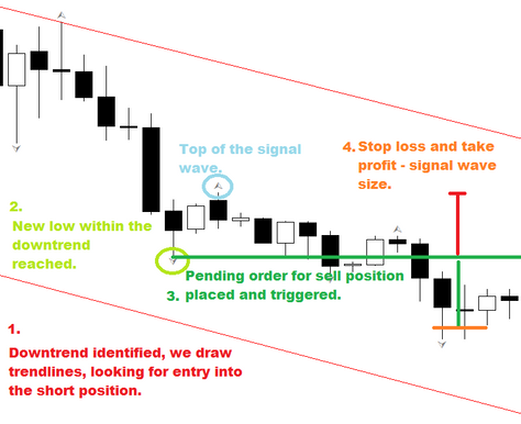 Wave breakout FOREX strategy