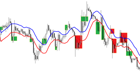 Envelopes 50/50 scalping- FOREX scalping strategy