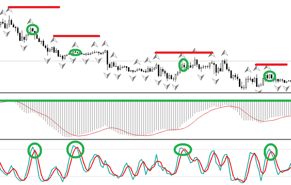 MACD and Stochastic - FOREX strategy
